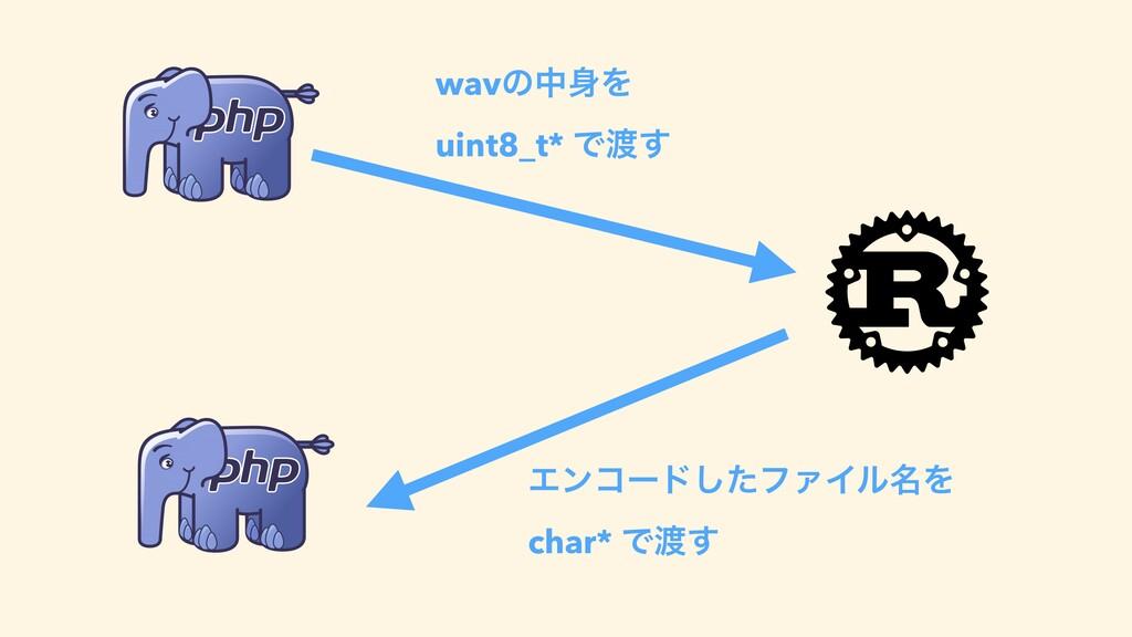 wavͷதΛ uint8_t* Ͱ͢ Τϯίʔυͨ͠ϑΝΠϧ໊Λ char* Ͱ͢