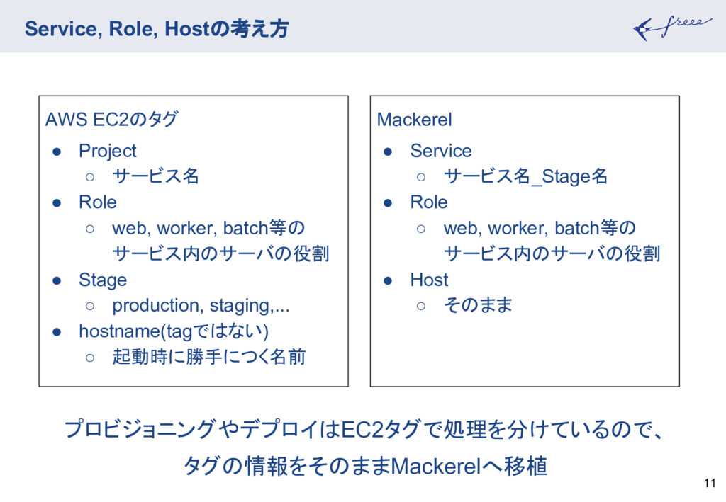 Service, Role, Hostの考え方 11 Mackerel ● Service ○...