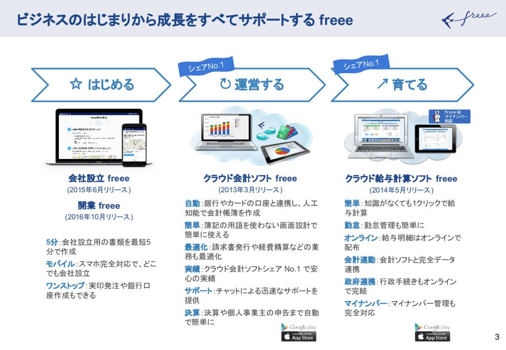 ビジネスのはじまりから成長をすべてサポートする freee 3 簡単:知識がなくても1クリック...