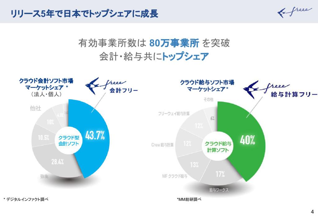 4 リリース5年で日本でトップシェアに成長 有効事業所数は 80万事業所 を突破 会計・給与共...
