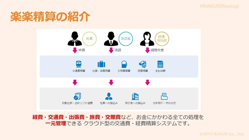 #RAKUSMeetup ©2019 RAKUS Co., Ltd. 楽楽精算の紹介 経費・交...