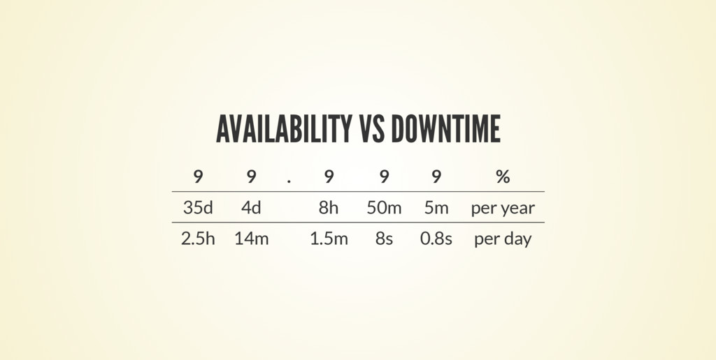 AVAILABILITY VS DOWNTIME 9 9 . 9 9 9 % 35d 4d 8...