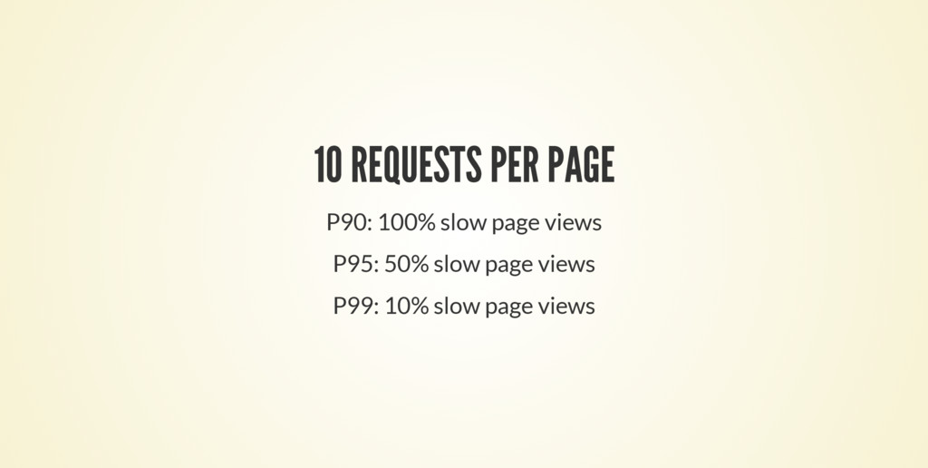 10 REQUESTS PER PAGE P90: 100% slow page views ...