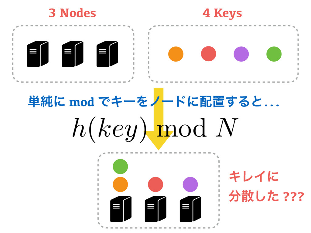 3 Nodes 4 Keys ΩϨΠʹ ͨ͠ ??? ୯७ʹ mod ͰΩʔΛϊʔυʹஔ...