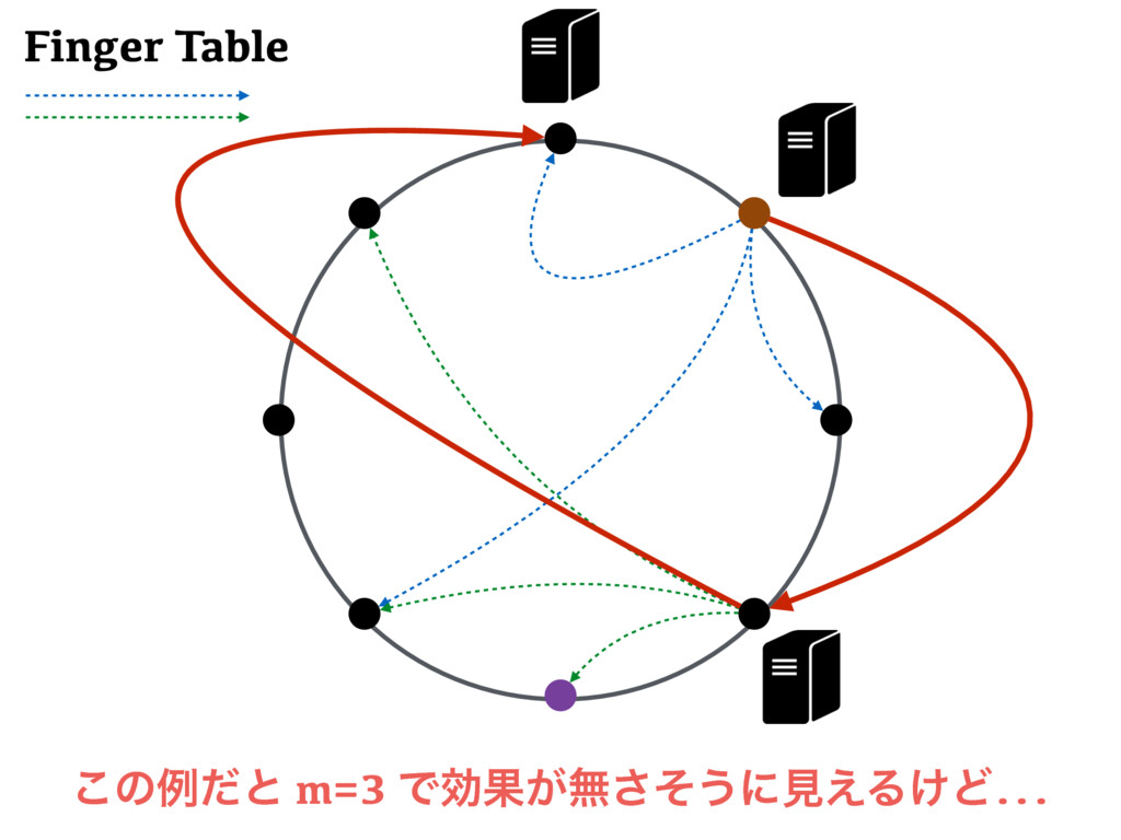 ͜ͷྫͩͱ m=3 ͰޮՌ͕ແͦ͞͏ʹݟ͑Δ͚Ͳ... Finger Table