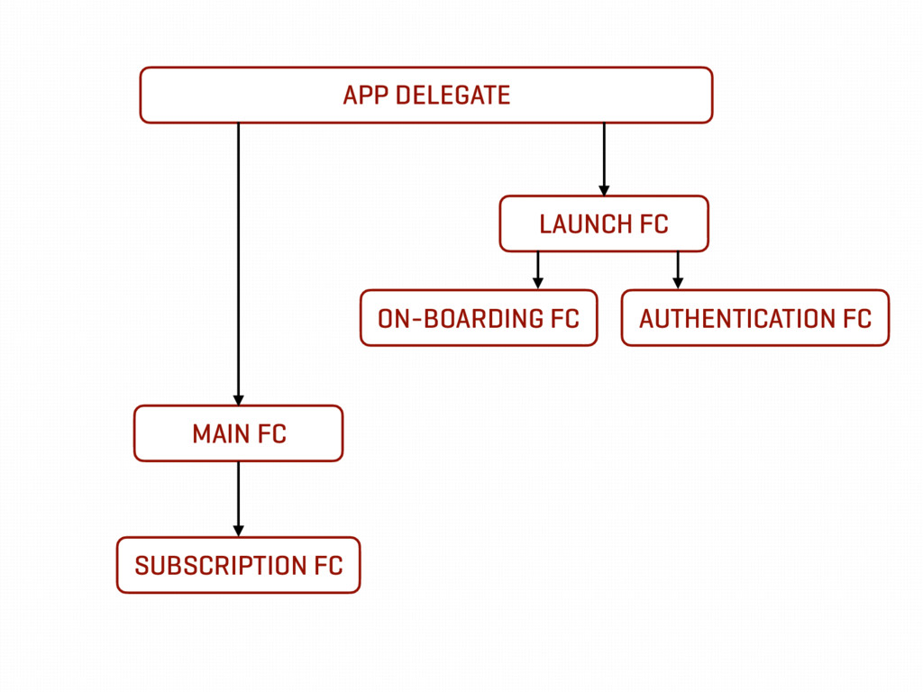 APP DELEGATE LAUNCH FC MAIN FC SUBSCRIPTION FC ...