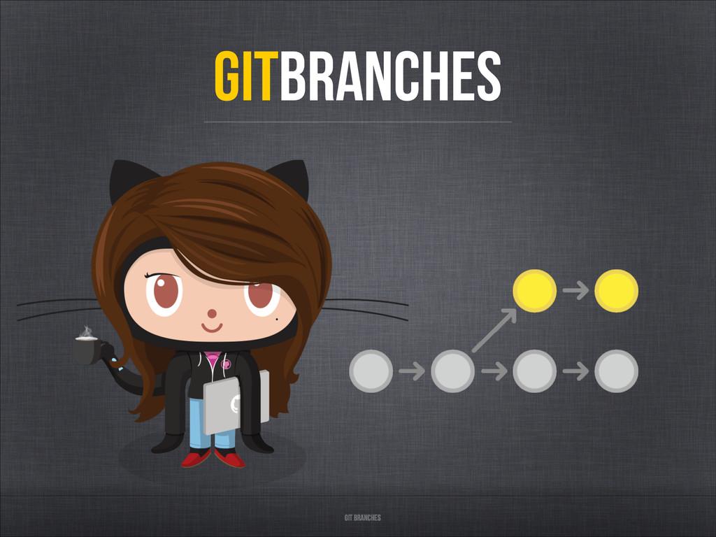 GITBRANCHES Git branches