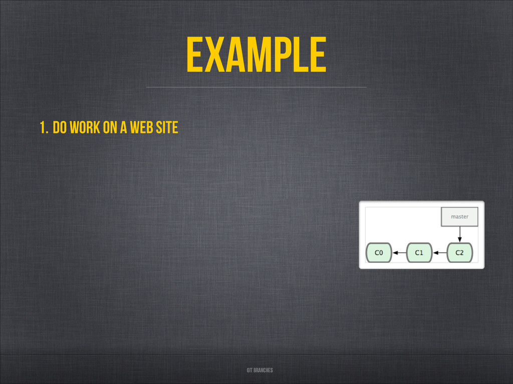 Git Branches Example 1. Do work on a web site