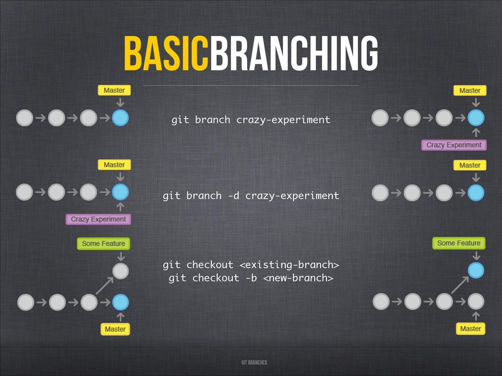 Git Branches BasicBranchING git branch crazy-ex...