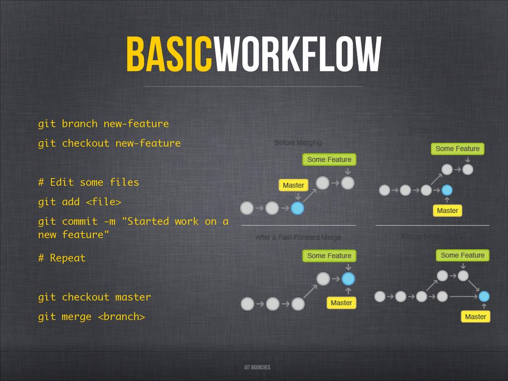 Git Branches BASICWorkflow git branch new-featu...