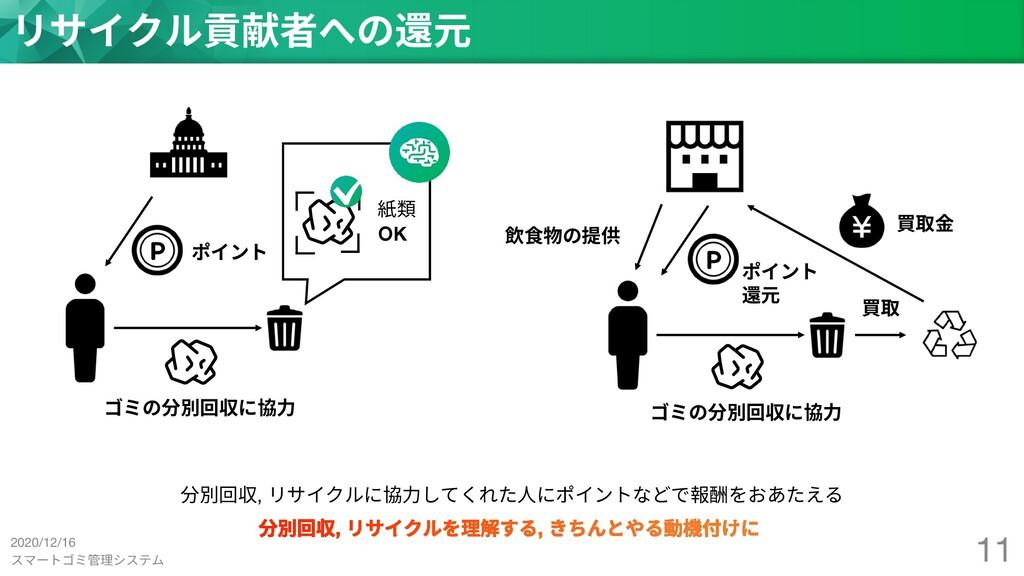 スマートゴミ管理システム 11 リサイクル貢献者への還元 買取 買取⾦ 飲⾷物の提供 ポイント...