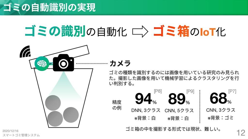 スマートゴミ管理システム 12 ゴミの⾃動識別の実現 の⾃動化 の 化 カメラ ゴミの種類を識...