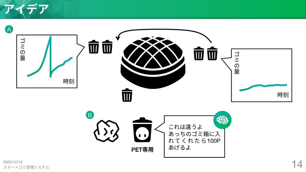 スマートゴミ管理システム 14 アイデア PET専⽤ これは違うよ あっちのゴミ箱に⼊ れてく...