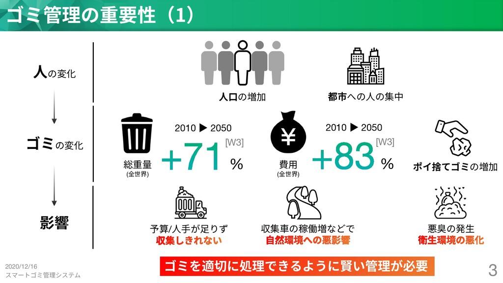 スマートゴミ管理システム 3 ゴミ管理の重要性(1) ⼈の変化 ⼈⼝の増加 都市への⼈の集中 ...