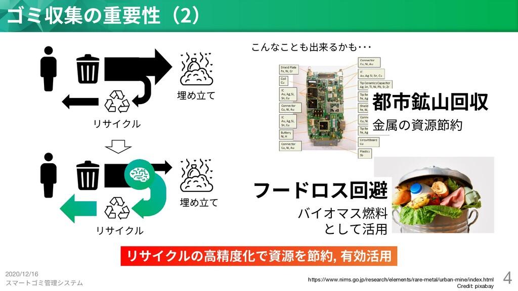 スマートゴミ管理システム 4 ゴミ収集の重要性(2) リサイクルの⾼精度化で資源を節約, 有効...