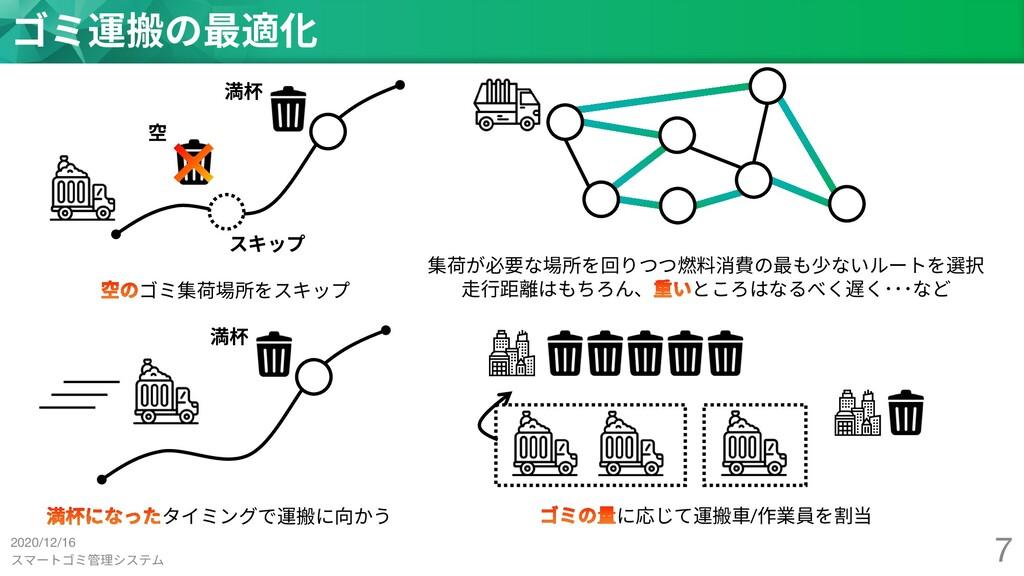 スマートゴミ管理システム 7 ゴミ運搬の最適化 空 満杯 スキップ ゴミ集荷場所をスキップ 集...