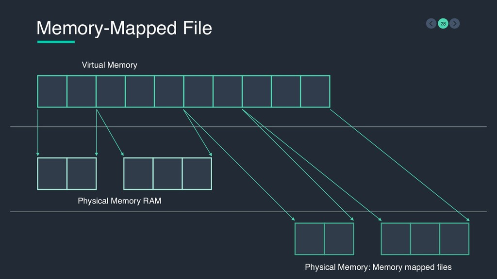Memory-Mapped File 28 Virtual Memory Physical M...