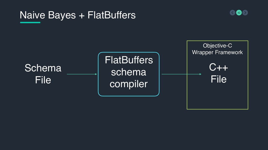 Objective-C  Wrapper Framework Naive Bayes + F...