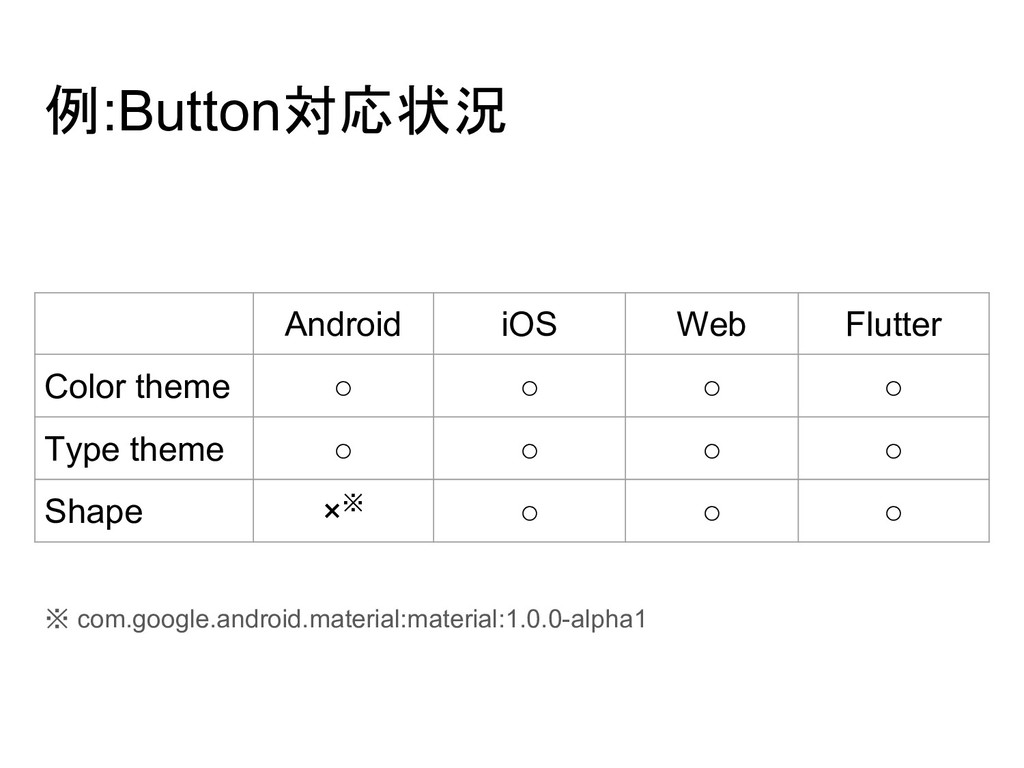 例:Button対応状況 ※ com.google.android.material:mate...