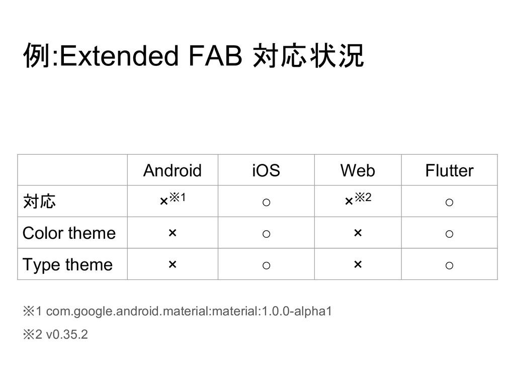 例:Extended FAB 対応状況 ※1 com.google.android.mater...