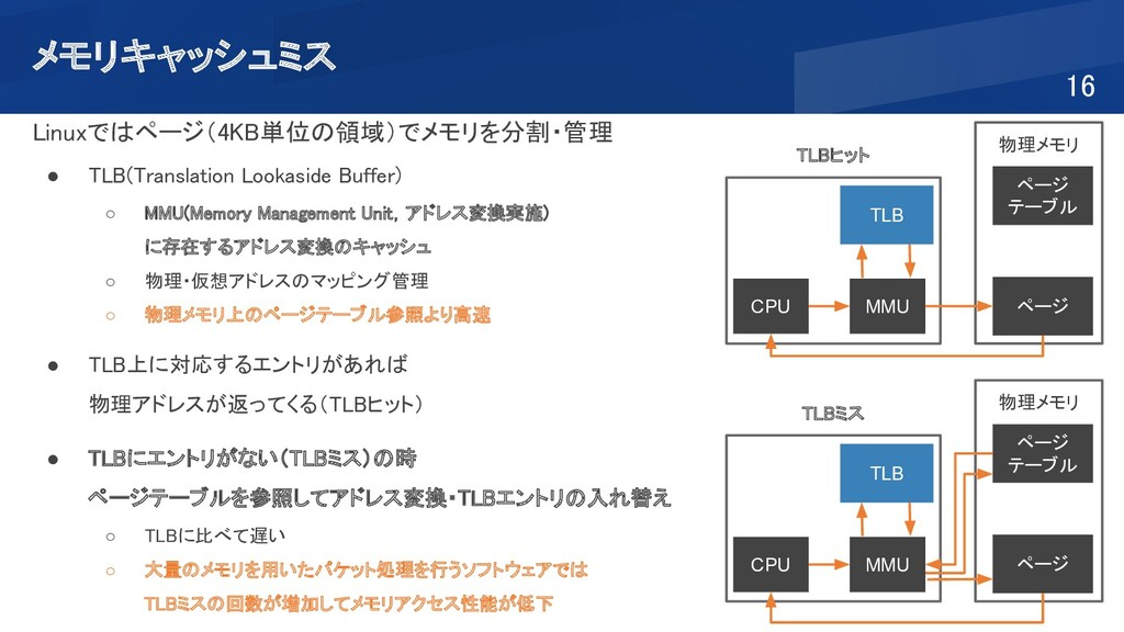 メモリキャッシュミス 16 TLB MMU CPU 物理メモリ ページ テーブル ページ...