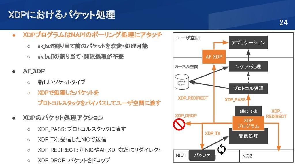 NIC2 XDPにおけるパケット処理 24 ● XDPプログラムはNAPIのポーリング処理...