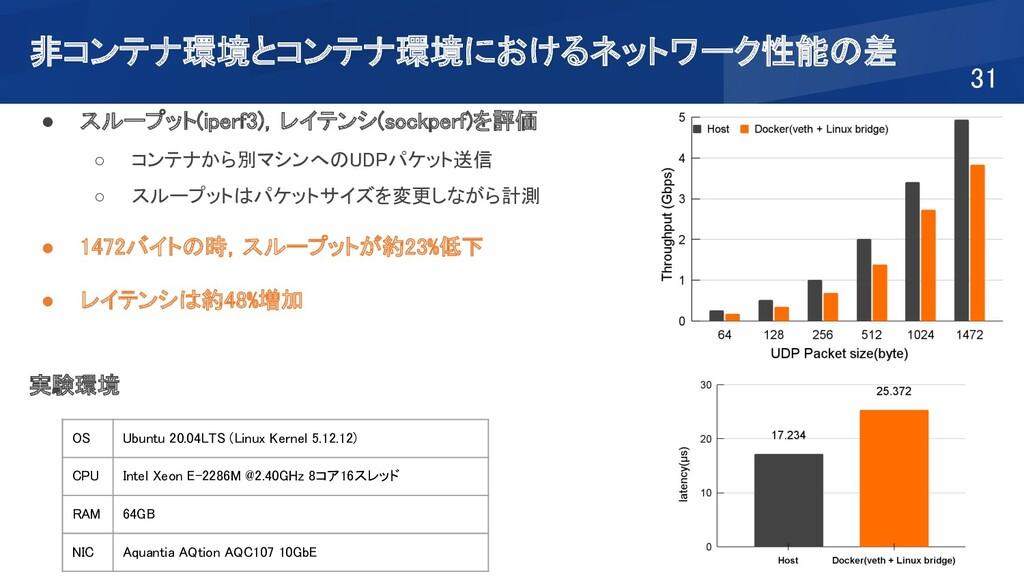 非コンテナ環境とコンテナ環境におけるネットワーク性能の差 31 ● スループット(iper...