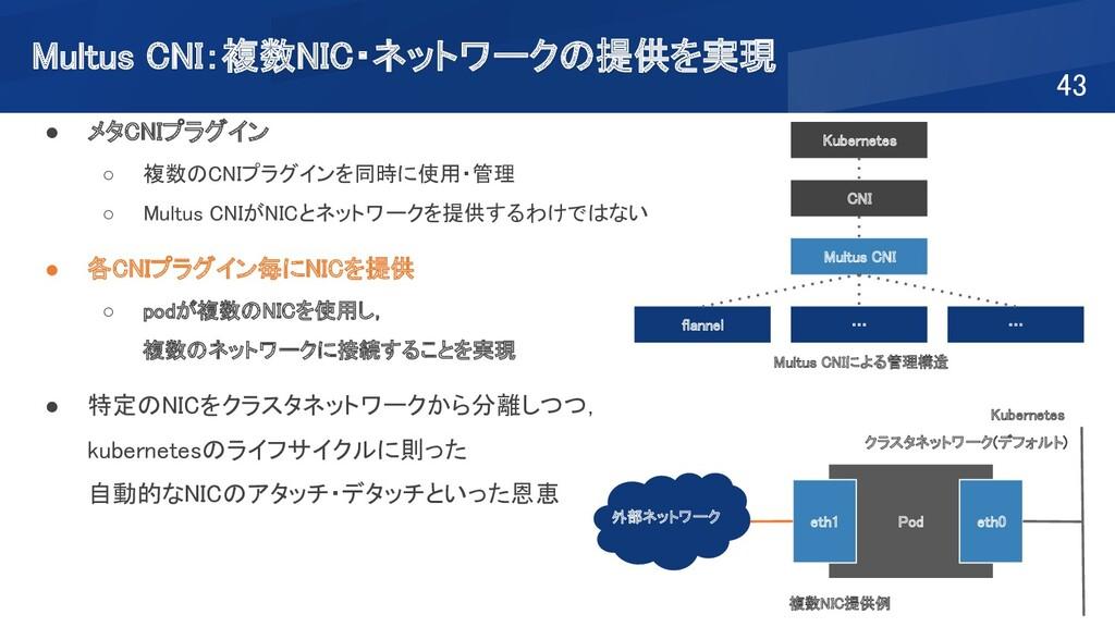 Multus CNI:複数NIC・ネットワークの提供を実現 43 ● メタCNIプラグイン...
