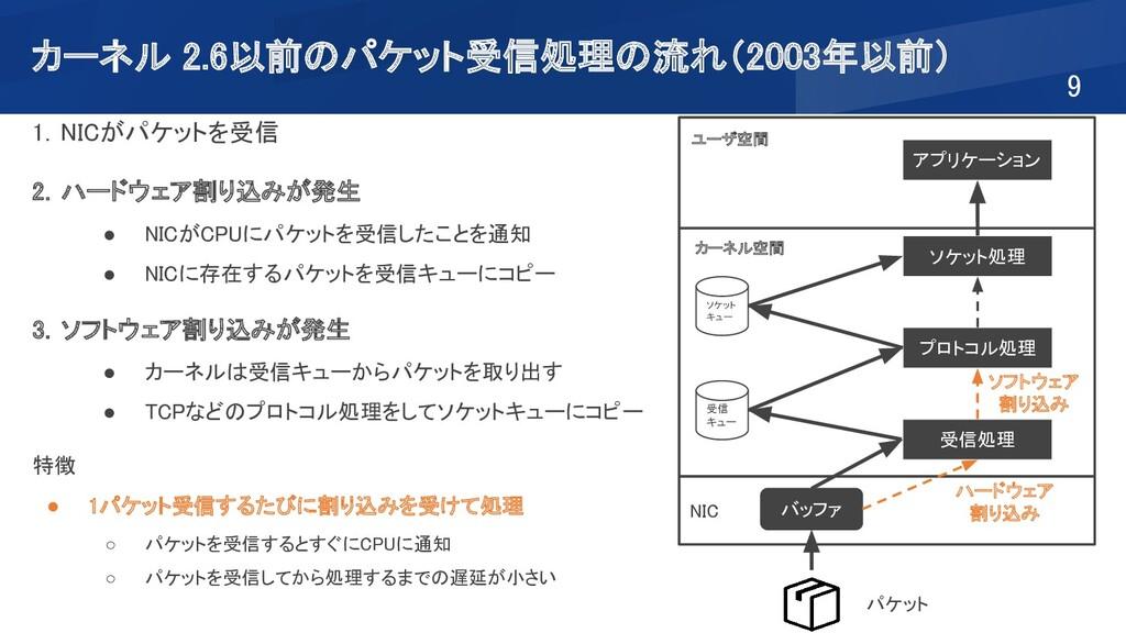 カーネル 2.6以前のパケット受信処理の流れ(2003年以前) 9 NIC カーネル空間...