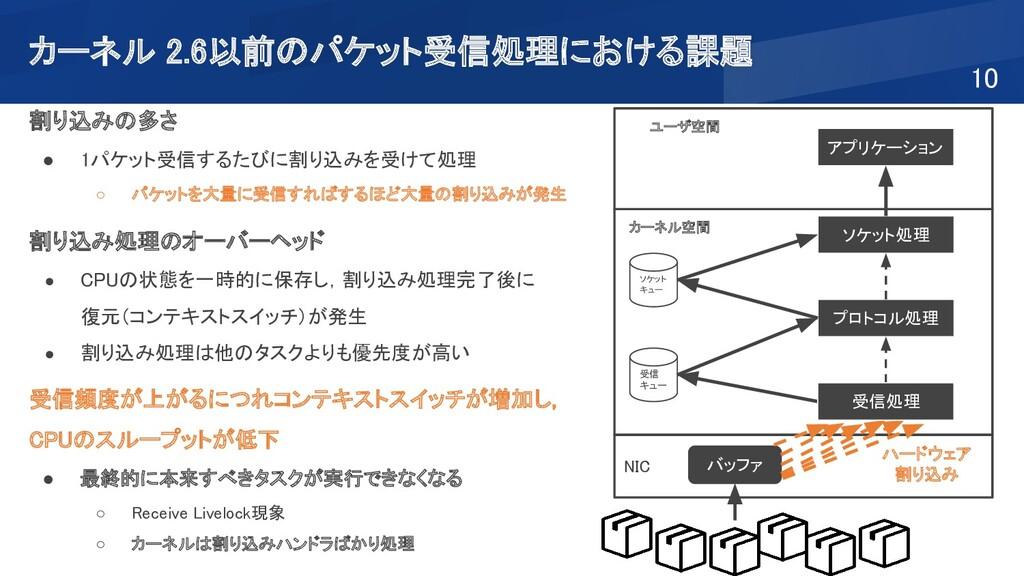 カーネル 2.6以前のパケット受信処理における課題 10 NIC ユーザ空間 バッファ...