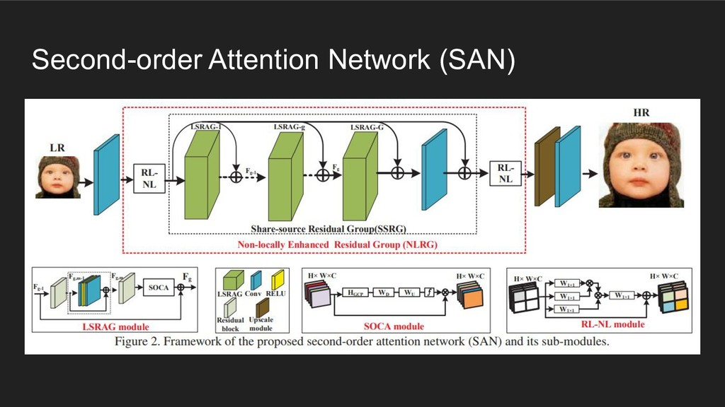 Second-order Attention Network (SAN)