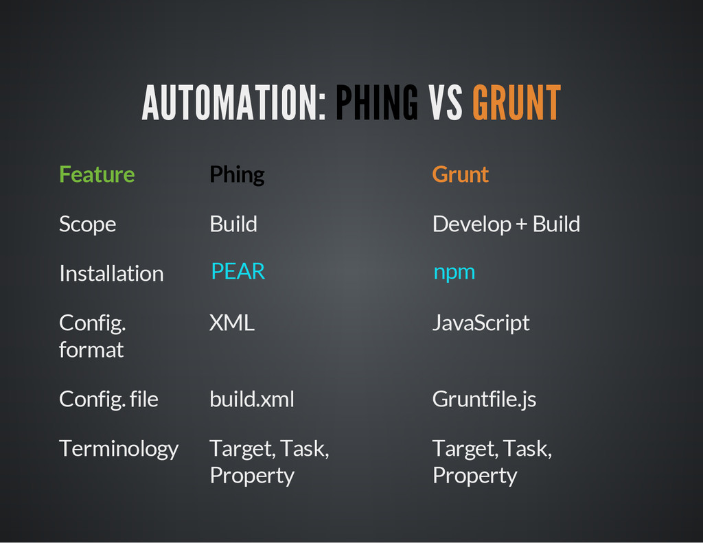 AUTOMATION: PHING VS GRUNT Feature Phing Grunt ...