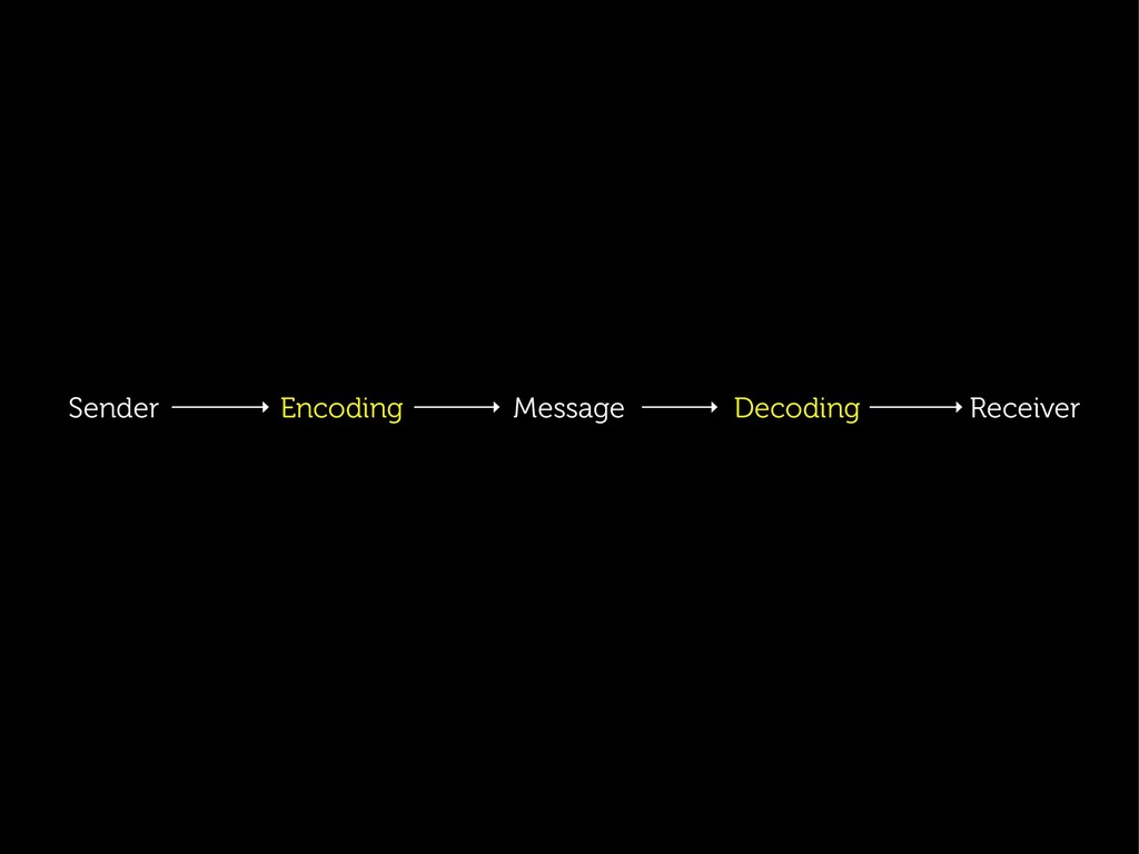 Sender Encoding Message Decoding Receiver