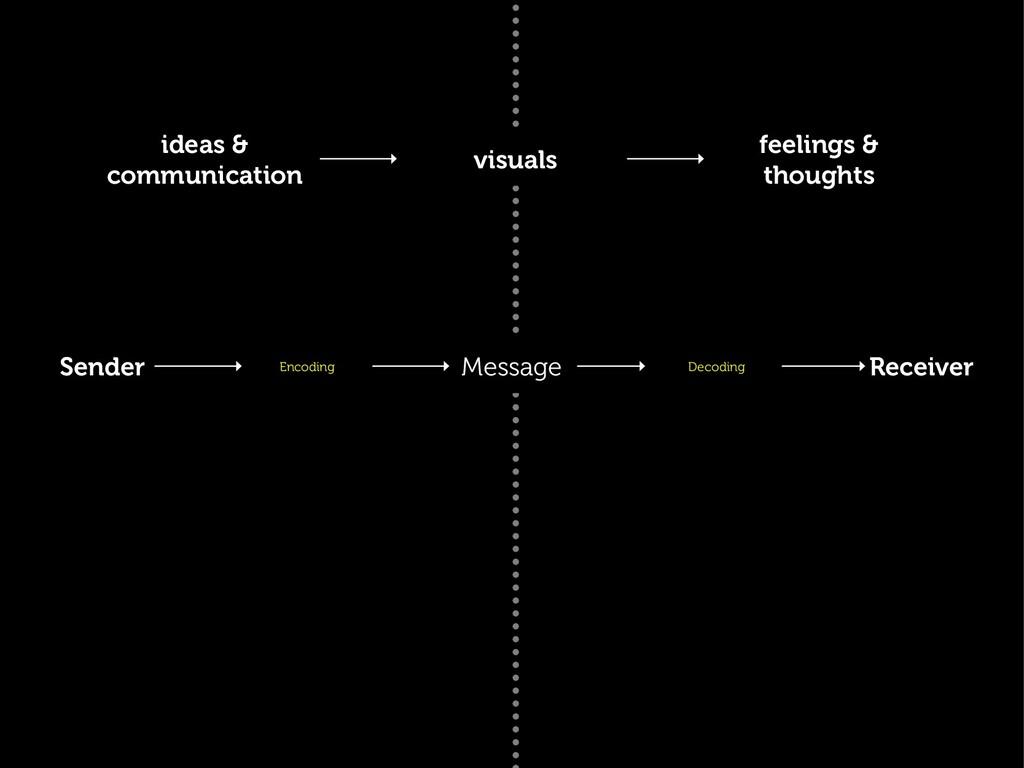 ideas & communication visuals feelings & though...