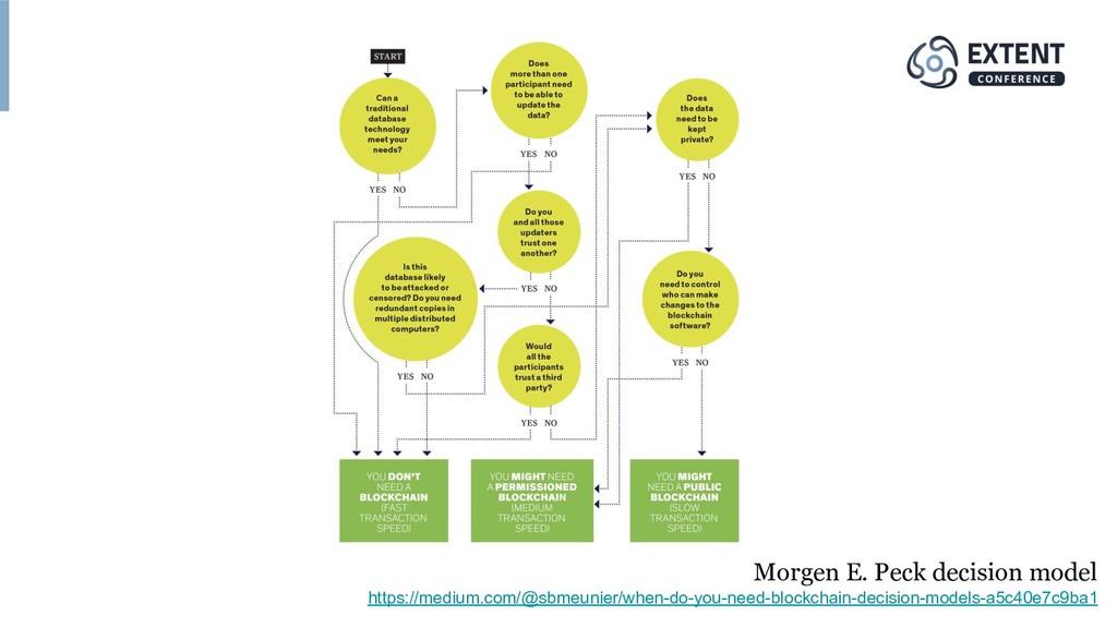 Morgen E. Peck decision model https://medium.co...
