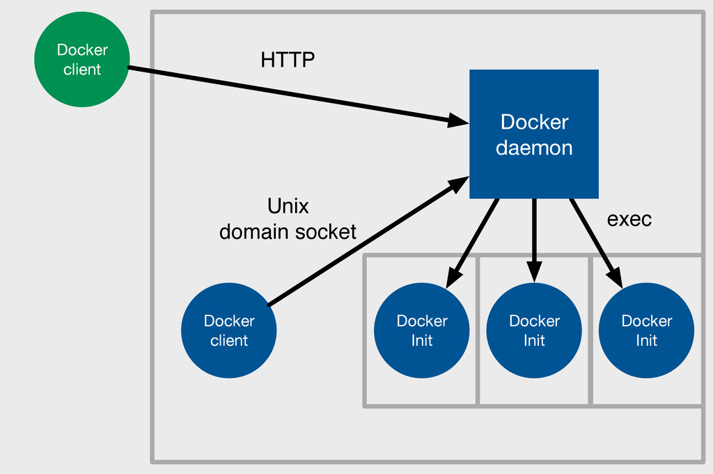 Docker Init Docker Init Docker Init Docker daem...