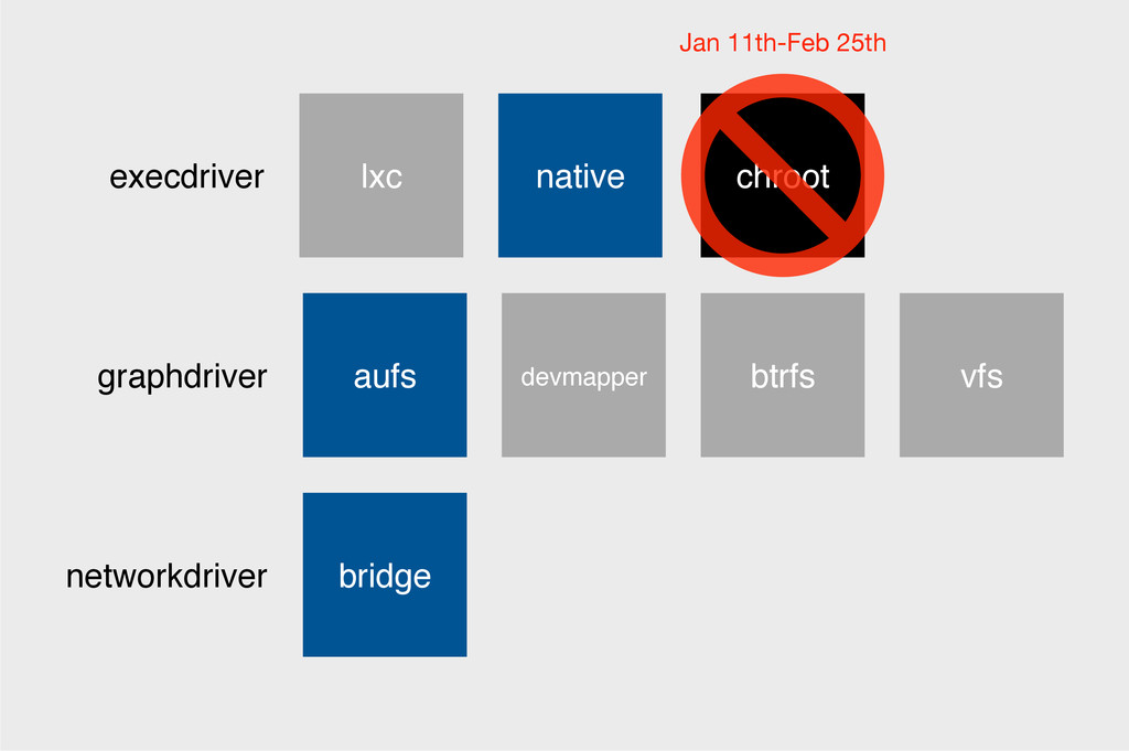 execdriver networkdriver graphdriver lxc native...