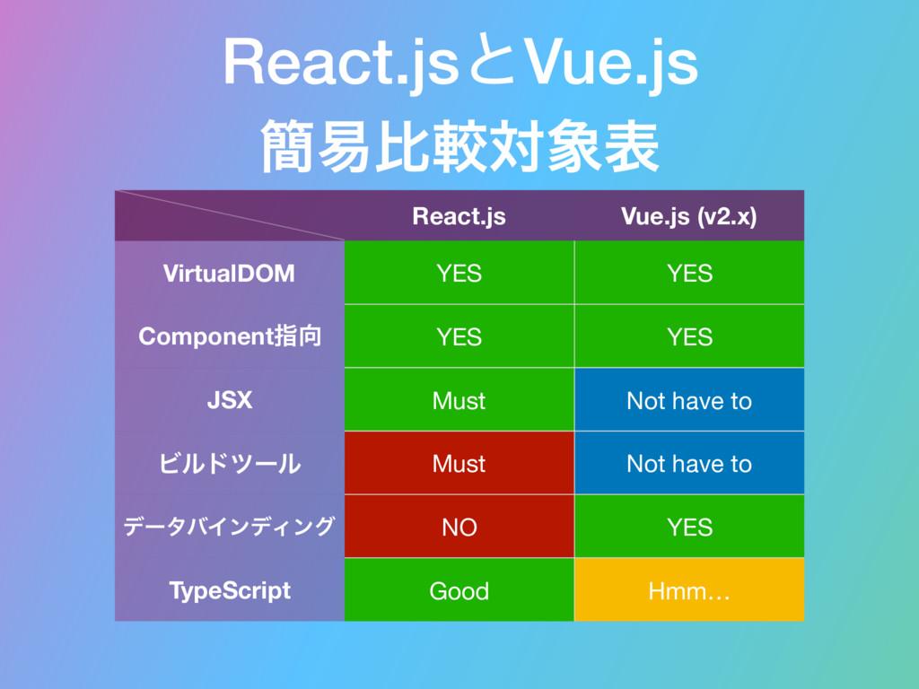 React.jsͱVue.js React.js Vue.js (v2.x) VirtualD...