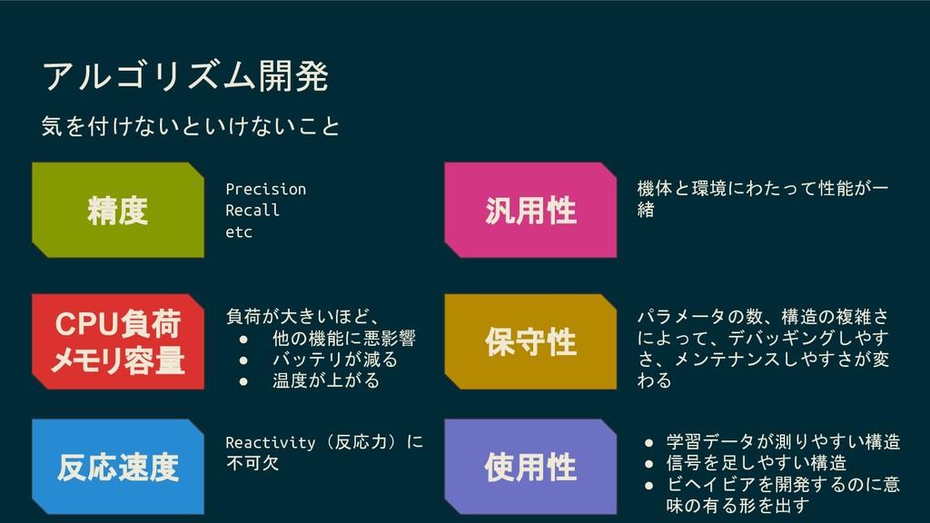 アルゴリズム開発 精度 Precision Recall etc CPU負荷 メモリ容量 負荷...