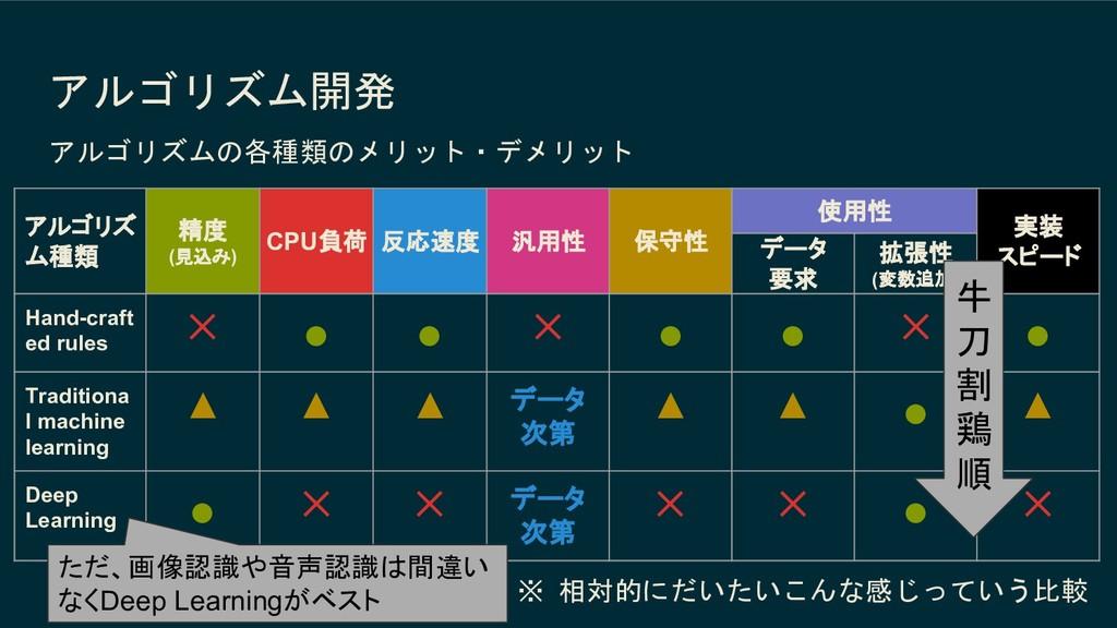アルゴリズム開発 アルゴリズ ム種類 精度 (見込み) CPU負荷 反応速度 汎用性 保守性 ...