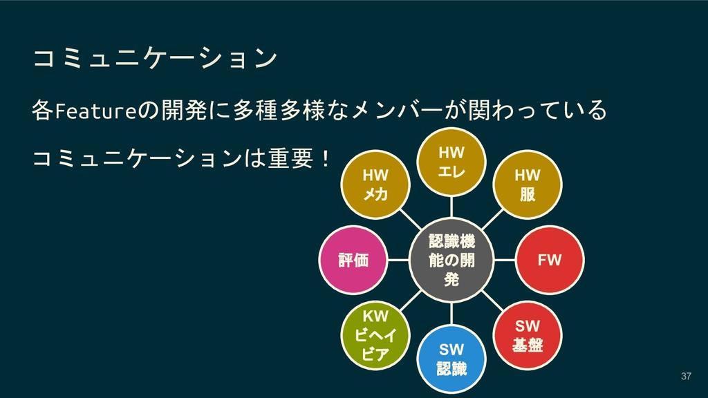 コミュニケーション 37 各Featureの開発に多種多様なメンバーが関わっている コミュニケ...