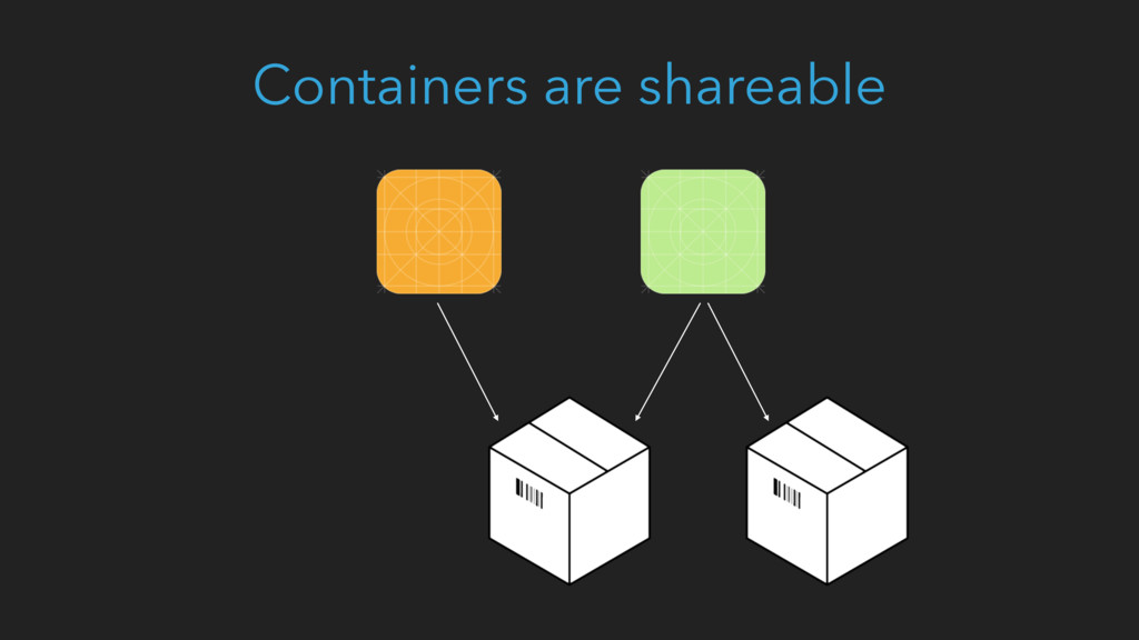 Containers are shareable