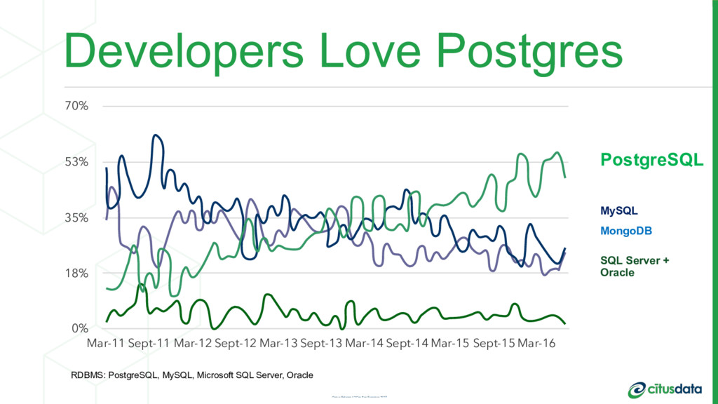 Developers Love Postgres PostgreSQL MySQL Mongo...