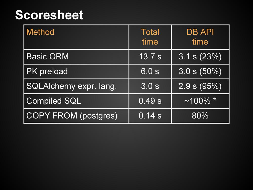 Scoresheet Method Total time DB API time Basic ...