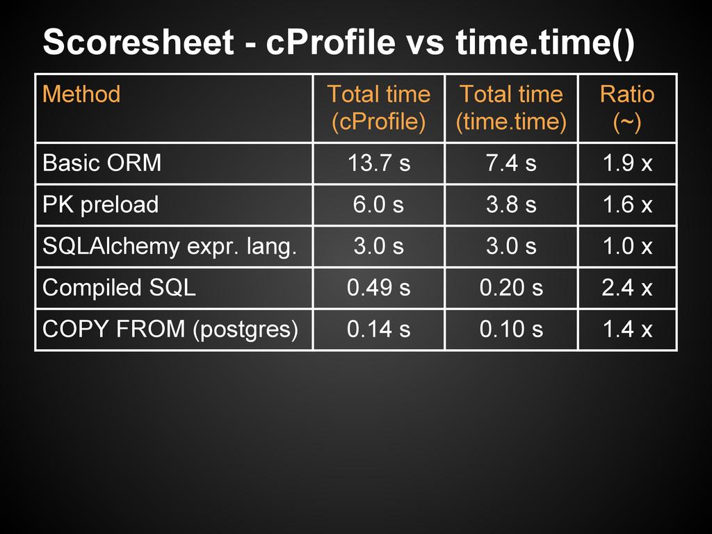 Scoresheet - cProfile vs time.time() Method Tot...