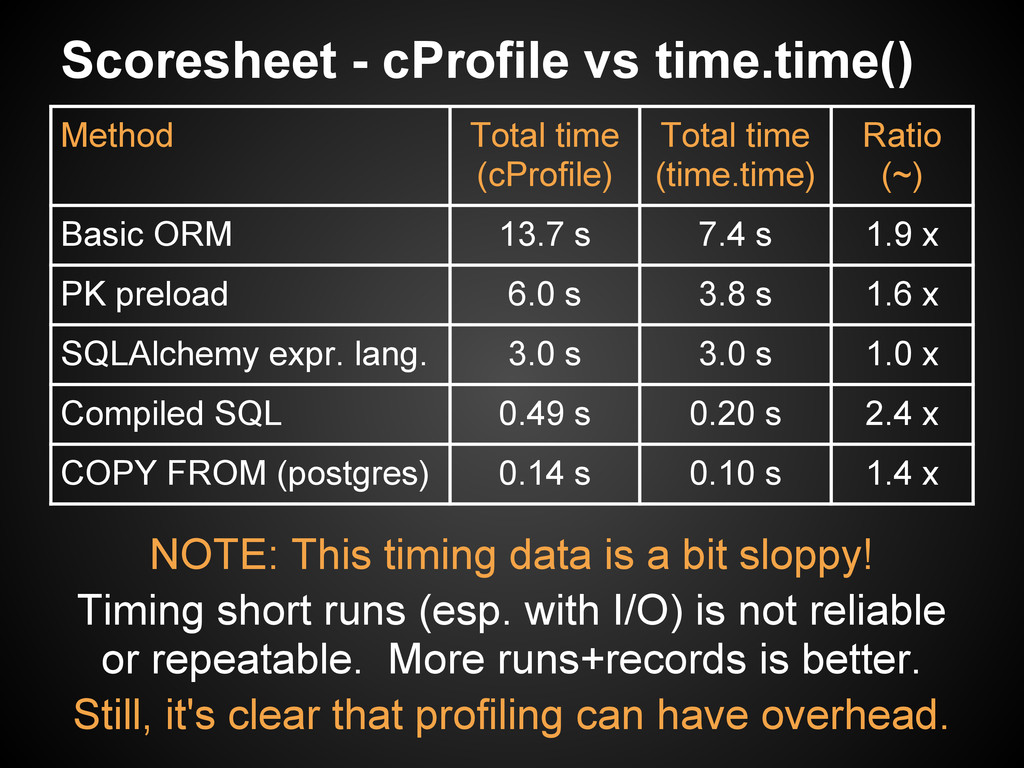 Scoresheet - cProfile vs time.time() NOTE: This...