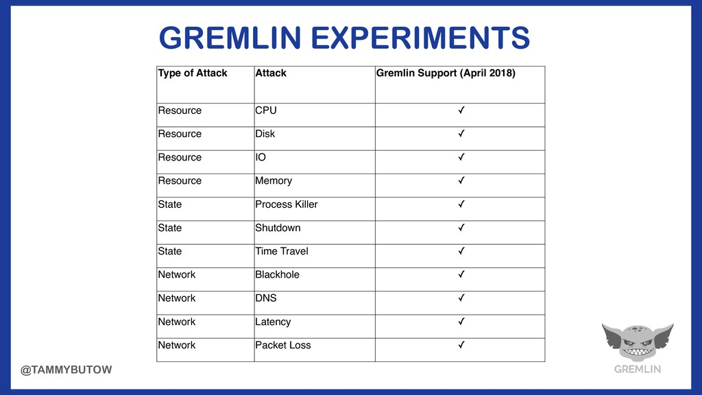 Type of Attack Attack Gremlin Support (April 20...