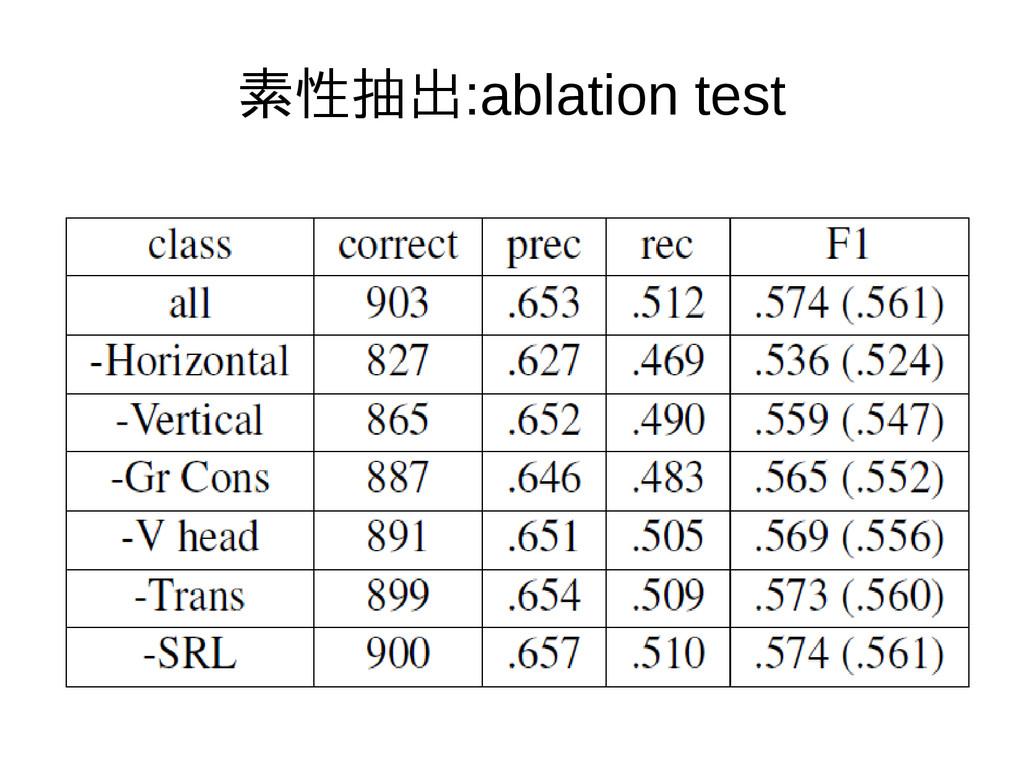 素性抽出:ablation test