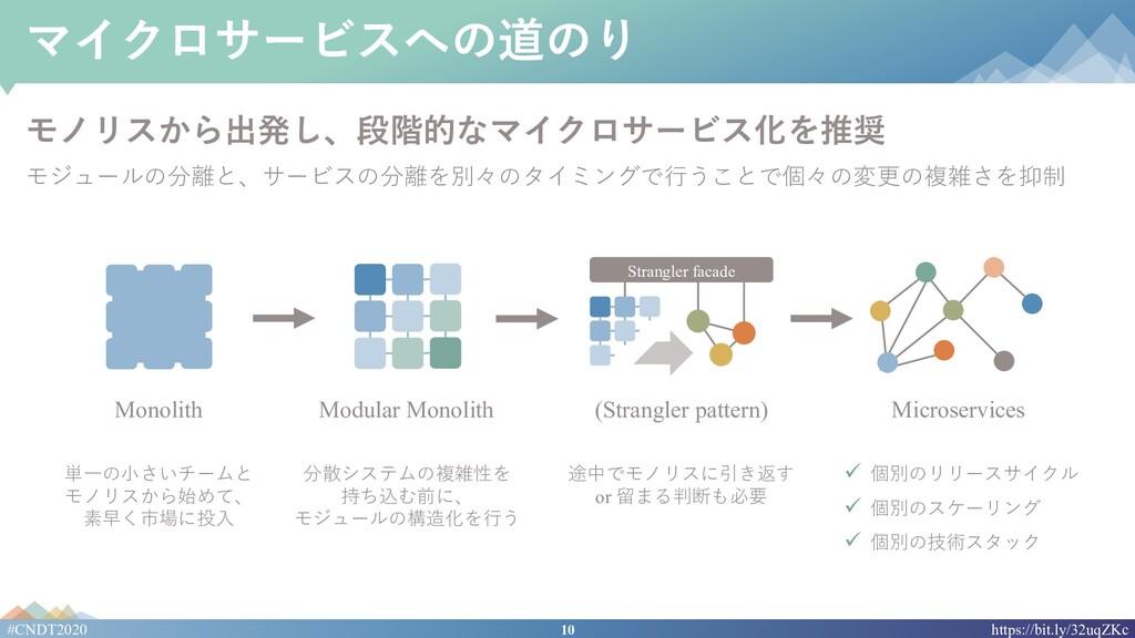 10 #CNDT2020 https://bit.ly/32uqZKc マイクロサービスへの道...