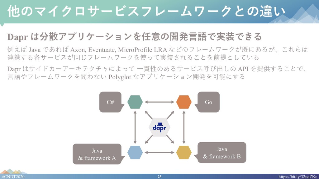 23 #CNDT2020 https://bit.ly/32uqZKc 他のマイクロサービスフ...